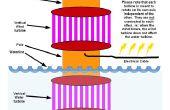 Power Tower (Pläne) - Stromerzeugung aus Sonne, Wind und Wasser in einem Gerät