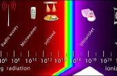 Mikrowellen-Strahlung