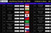 Raspberry Pi Digital Signage: Wechselkurs Anzeigetafeln