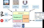 Installation von OpenHAB auf Raspberry Pi