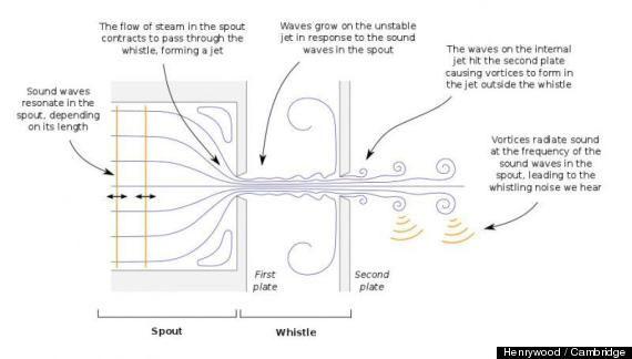 Tee Wasserkocher Pfeife Reparatur / Schritt 1: Wie funktioniert den ...