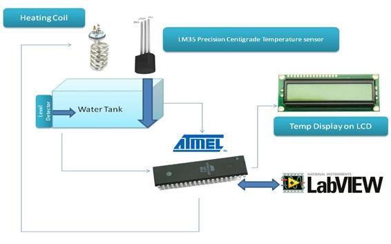 Temperaturregelung mit Labview (Atmega32) - genstr.com